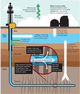 potential-disaster-scenarios-of-methane-pollution-from-shale-gas-fracking-nature-september-2011