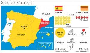 La Catalogna e l'indipendenza ...