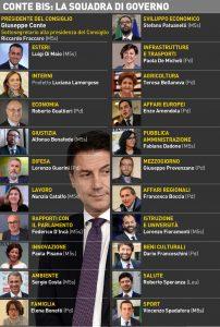 Conte Bis: Sono in 62 tra ministri, vice ministri sottosegretari …